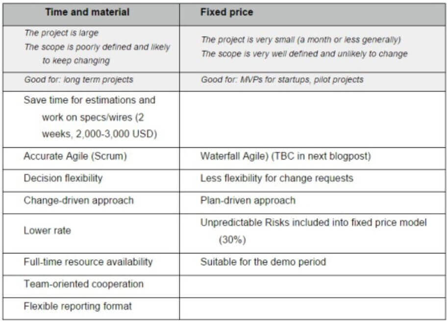 Time and material vs Fixed Price