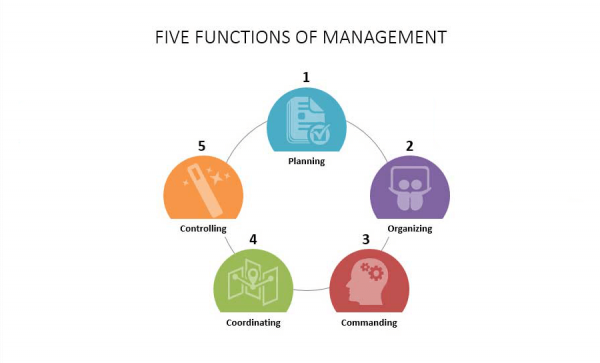 PPTIDEAS-Five-Functions-of-Management_11