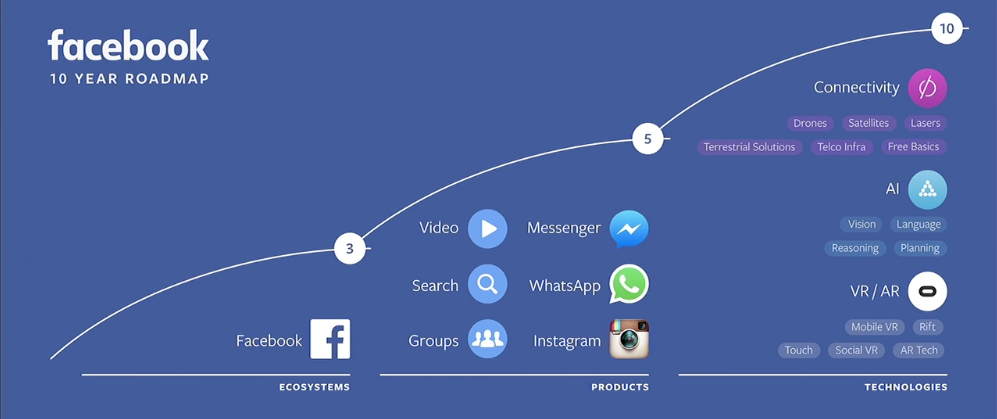 Facebook 10 year roadmap