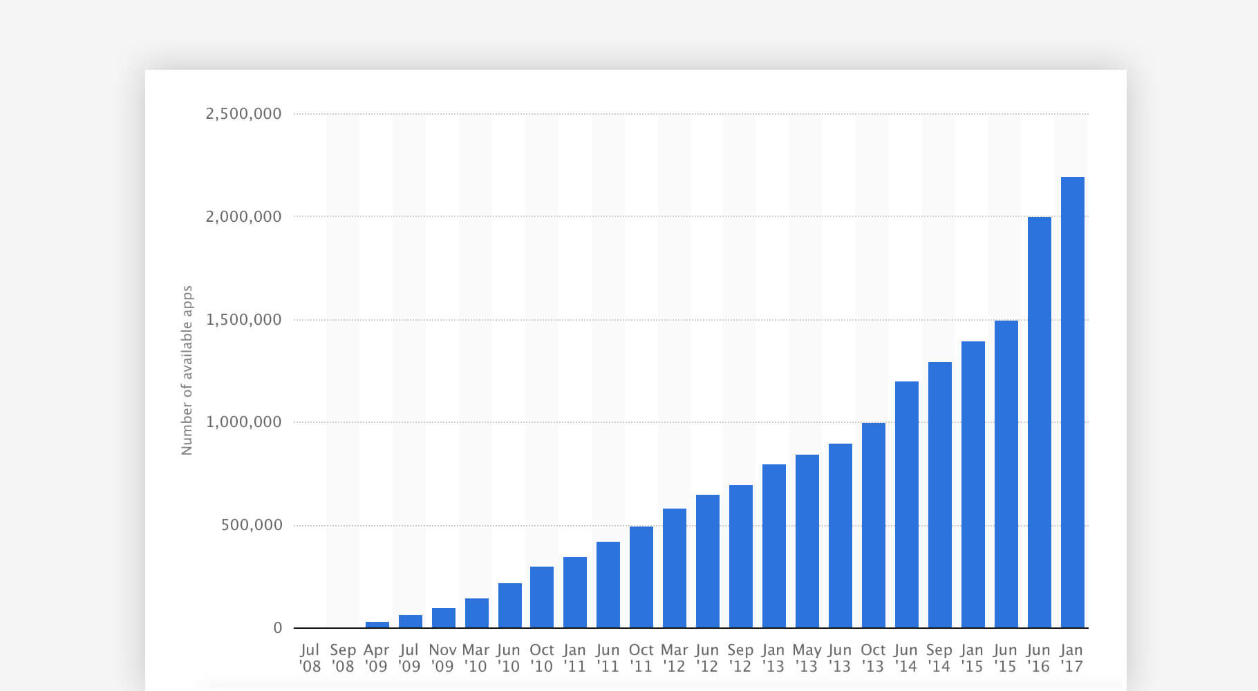 App Store analytics: number of available apps from July 2008 to January 2017