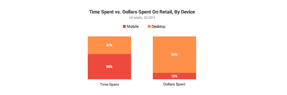 Time Spent vs Dollars Spent On Retail By Device