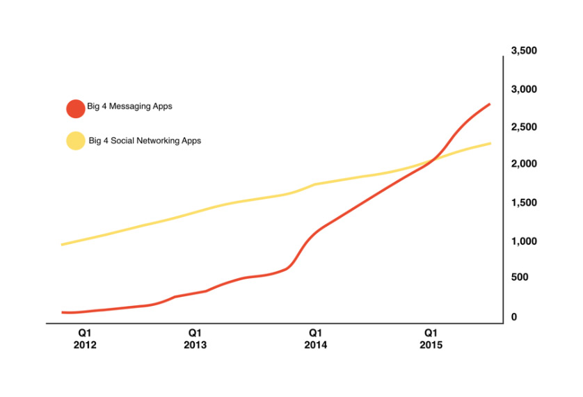 Messaging apps growth dynamics. Social networking apps growth dynamics
