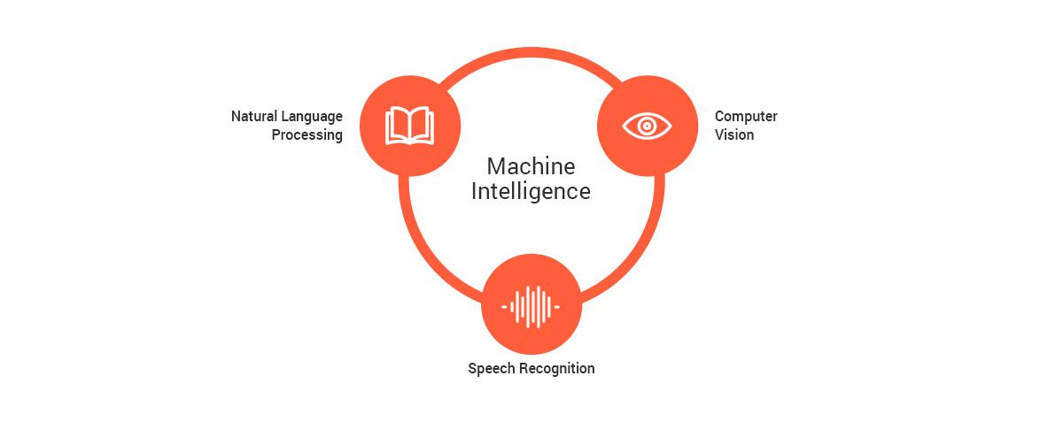 Main applications of machine intelligence
