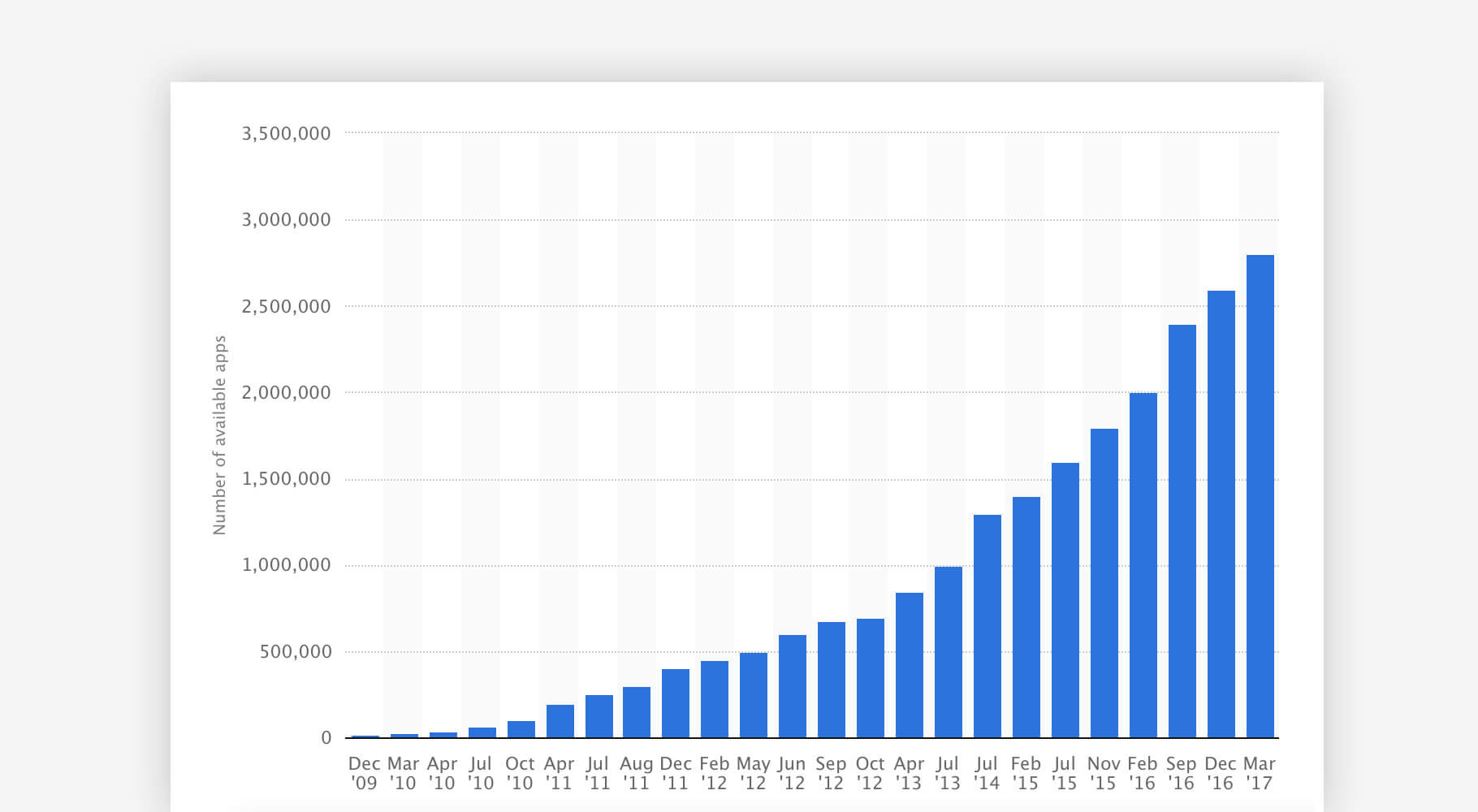 Google Play statistics: number of available applications from December 2009 to March 2017