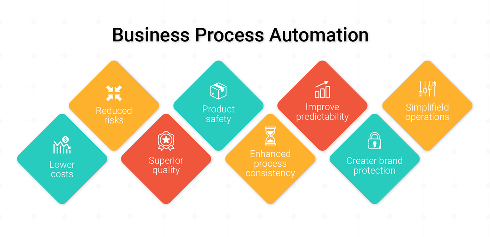 Business Process Management (BPM) with Digital Process Automation (DPA)