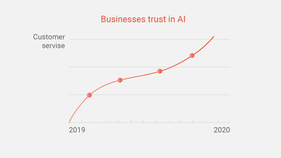 Businesses trust in AI increases