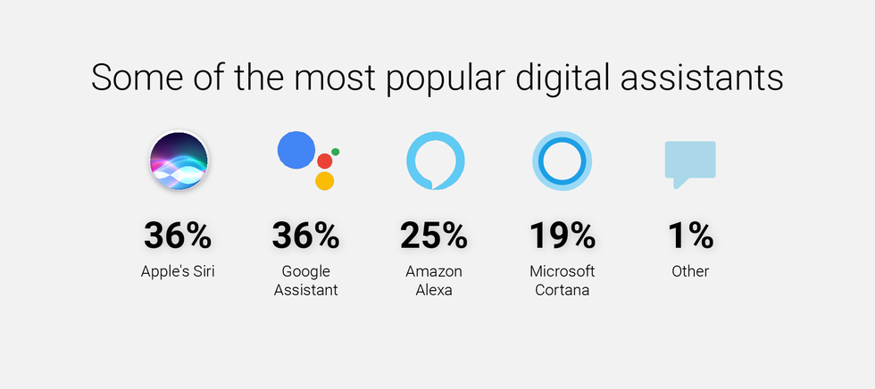 Some of the most popular digital assistants that are used by people today