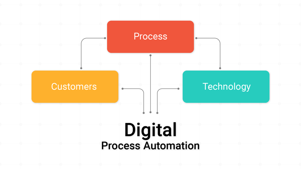 Understanding Digital Process Automation (DPA)