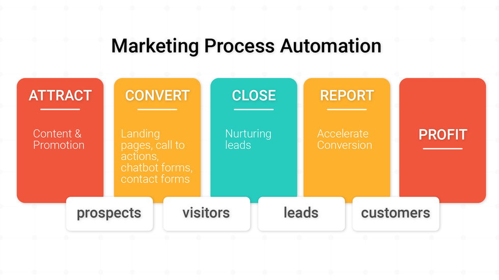 What is Digital Process Automation