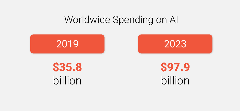 Worldwide Spending on Artificial Intelligence (AI) Systems
