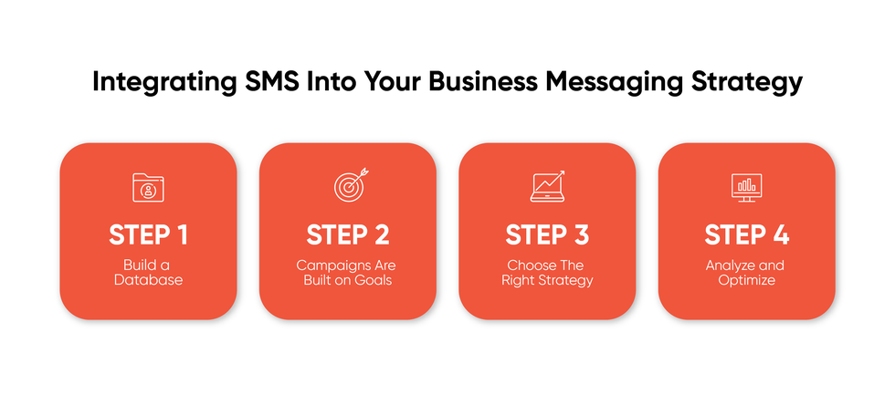SMS for Business Messaging Strategy