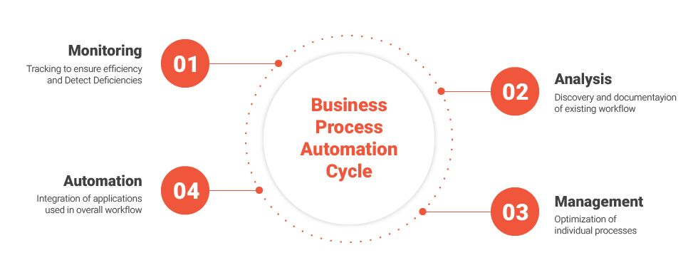 Business process automation (BPA) cycle