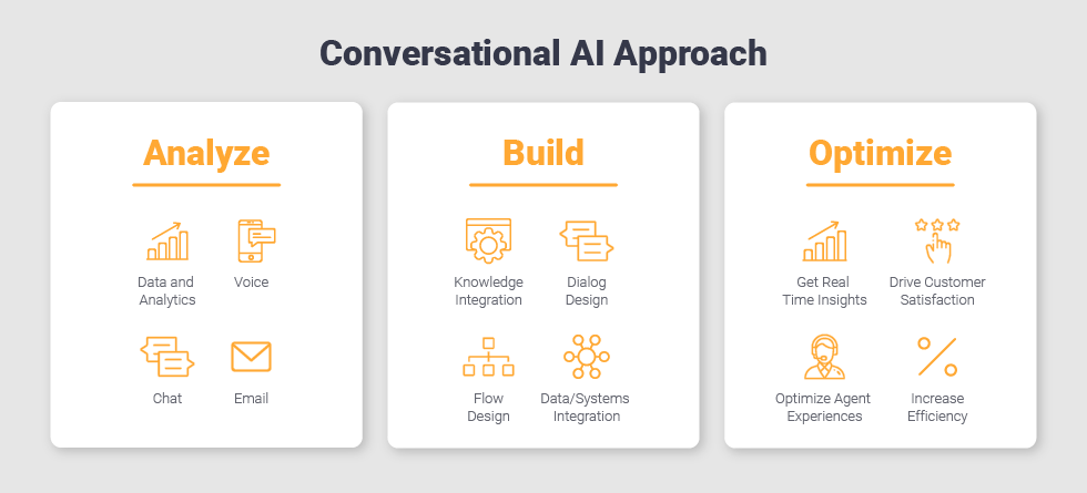 Conversational AI Approach