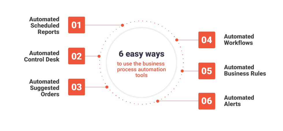 Elements of Automated Business Systems