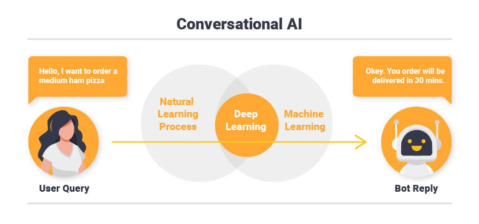 The Key Technologies Underpinning of Conversational AI