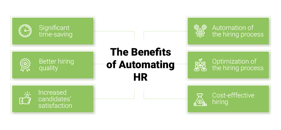 The Benefits of Automating Human Resources (HR)