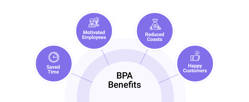 Top 4 Benefits of Business Process Automation