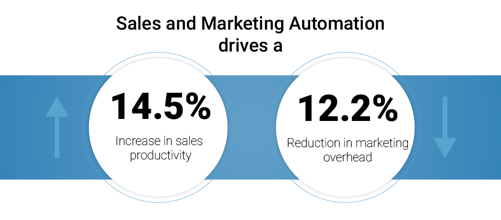 Sales and Marketing Automation Stats