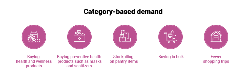 Category-Based Demand
