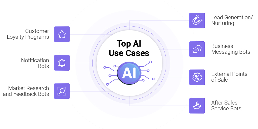 Top 7 eCommerce Chatbot Use Cases
