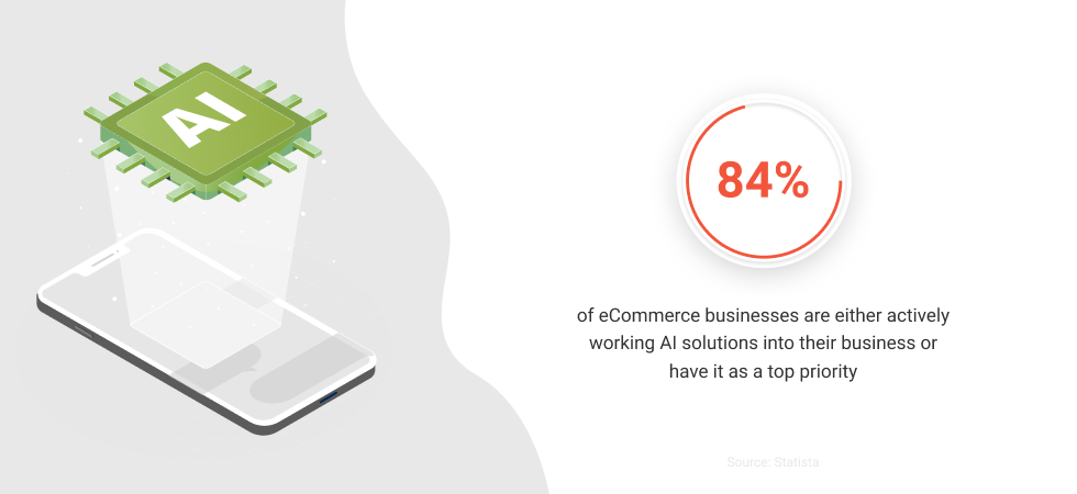 Artificial intelligence (AI) in eCommerce: Statistics