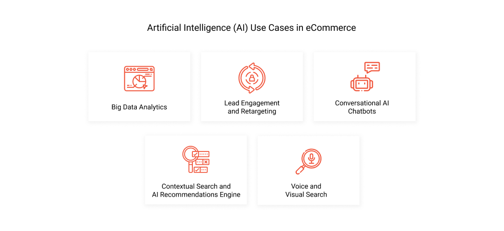 Artificial Intelligence (AI) Use Cases in eCommerce