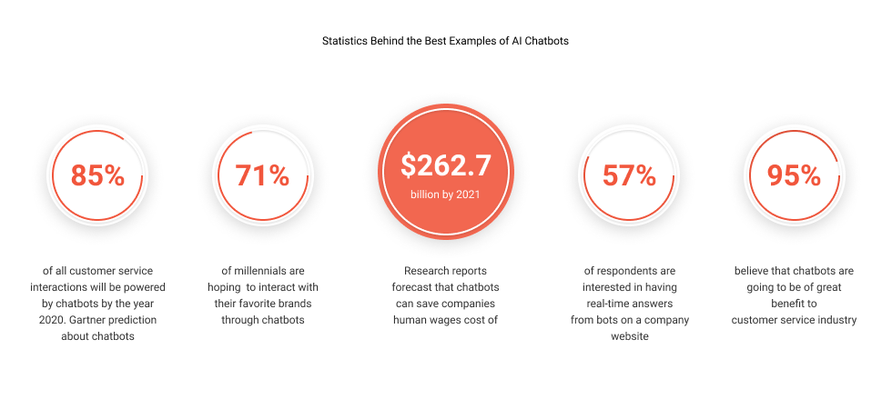 Statistics Behind the Best Examples of AI Chatbots