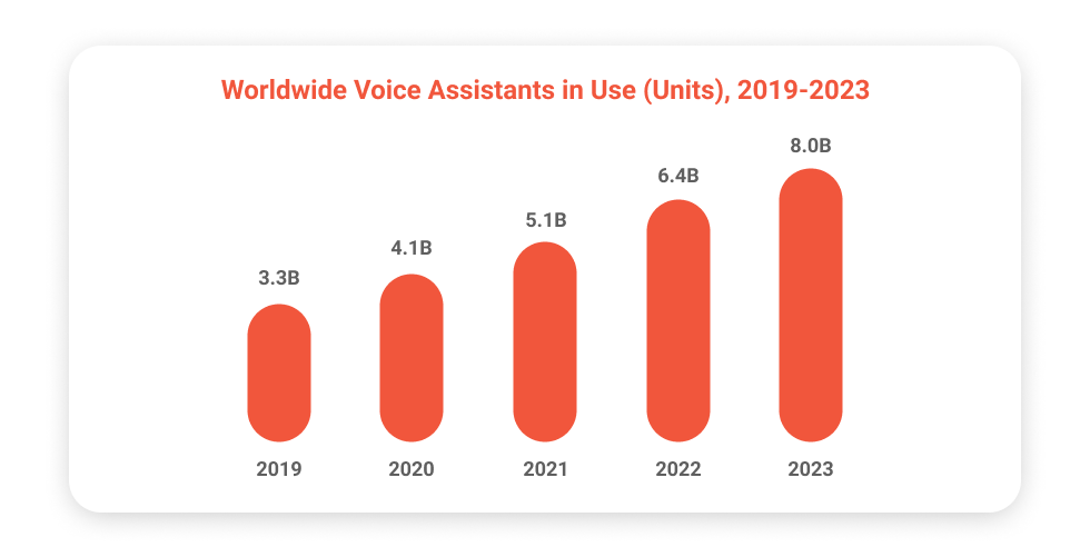 Worldwide Voice Assistants in Use (Units), 2019-2023