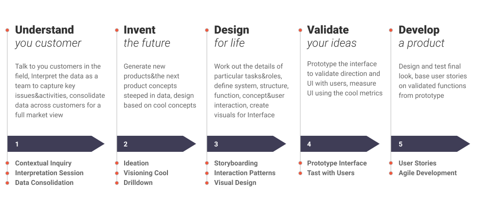 Contextual Design: Building Relevant and Customized Experiences