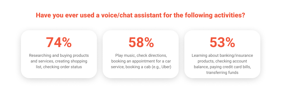 Voice Technology: Consumer Products and Retail
